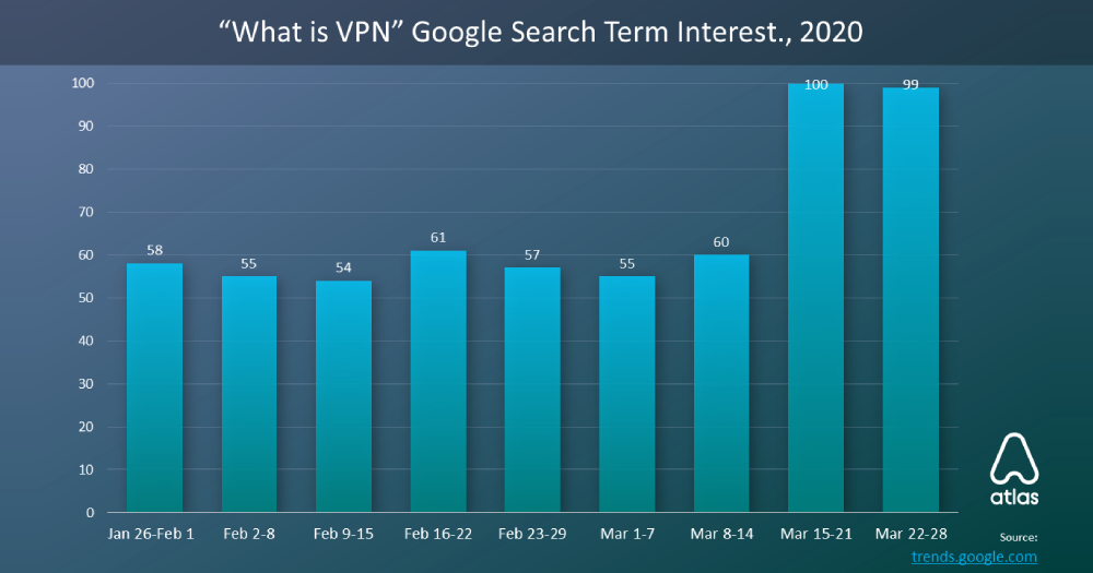 Les recherches liées au VPN ont augmenté de 81% au milieu de la pandémie de COVID-19
